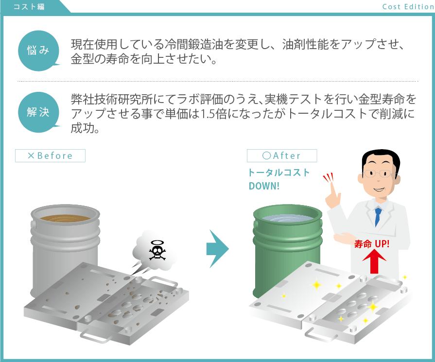 現在使用している冷間鍛造油を変更し、油剤性能をアップさせ、 金型の寿命を向上させたい。