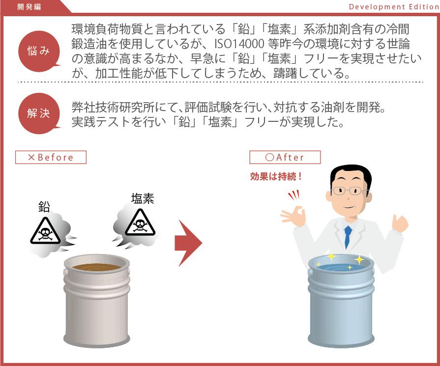 「鉛」「塩素」フリーを実現させたいが、加工性能が低下してしまう。