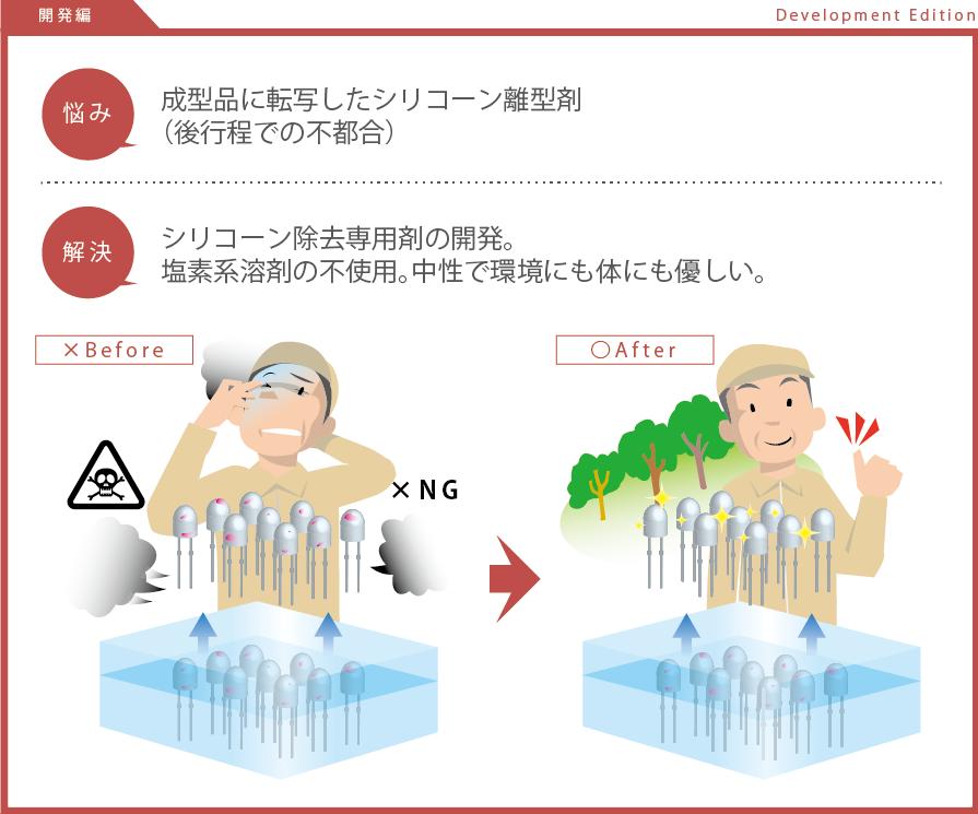 成型品に転写したシリコーン離型剤 (後行程での不都合)